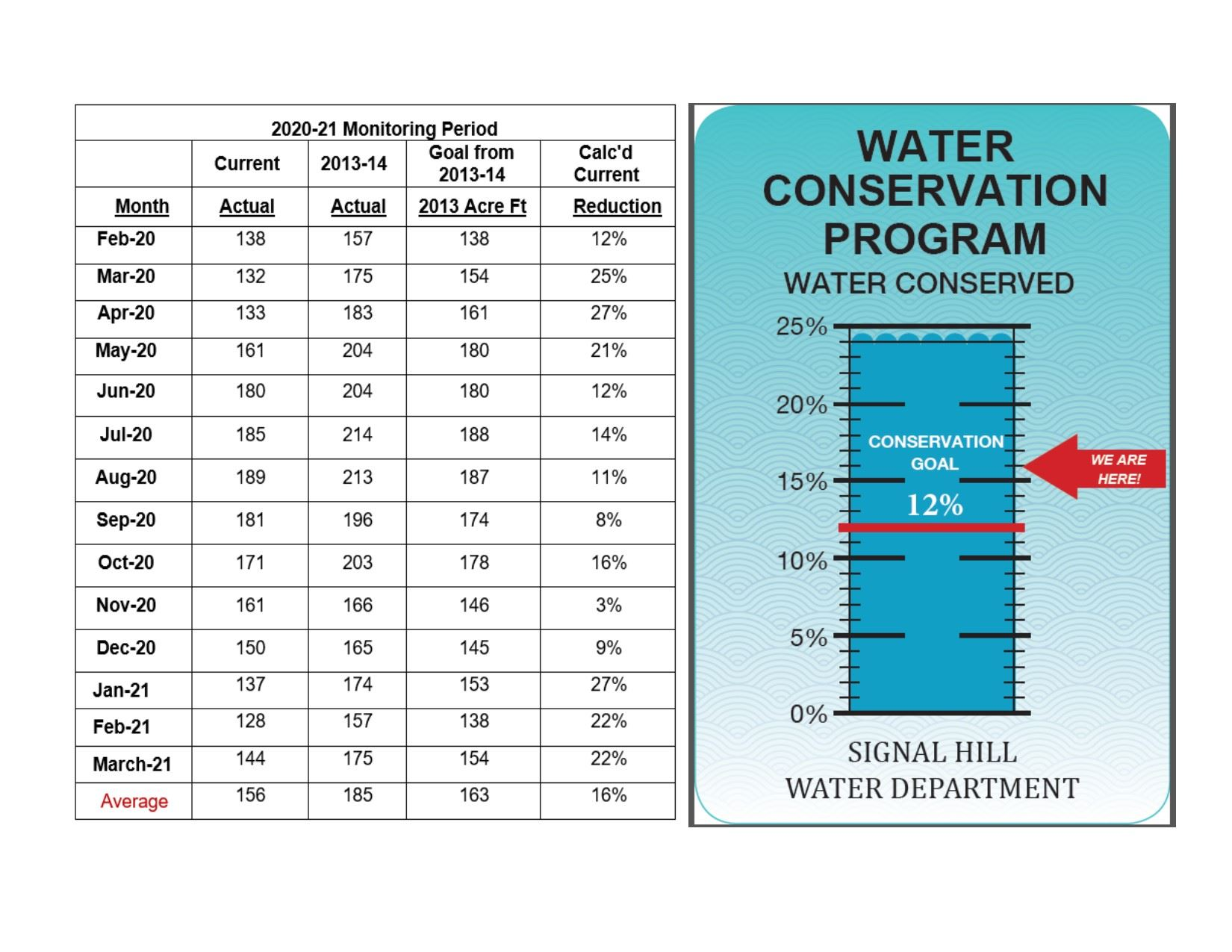 Water Conservation-APRIL 2021