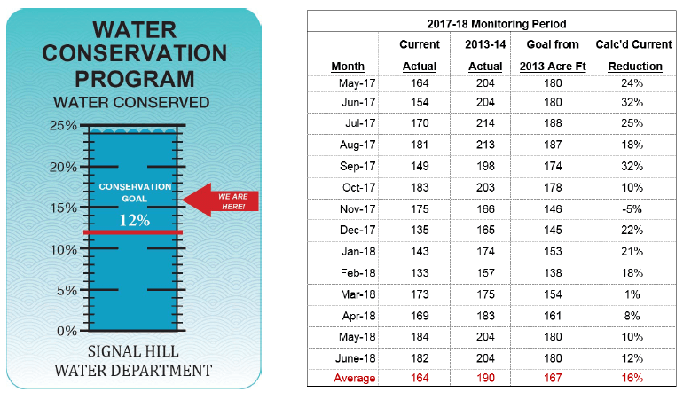 Water Conservation - June 2018