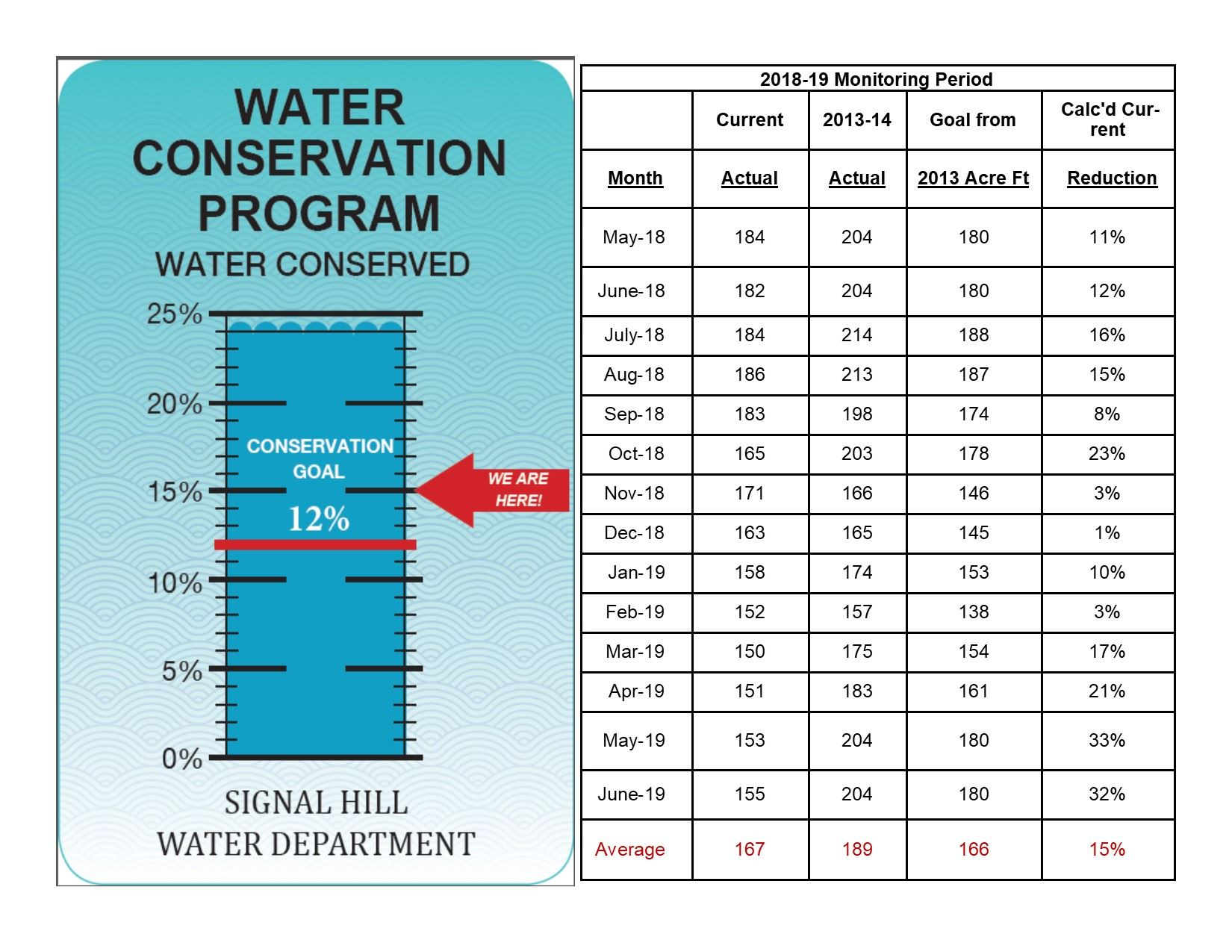 Water Conservation June 2019