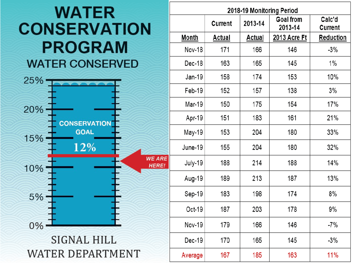 December 2019 Water Conservation